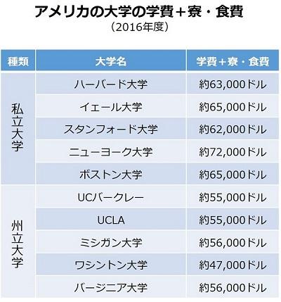 アメリカの学費