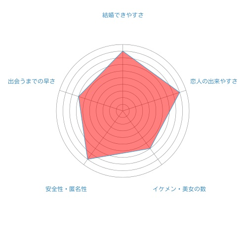 ヤフーパートナーのレーダーチャート