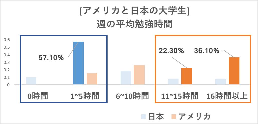 アメリカと日本の大学生の勉強時間