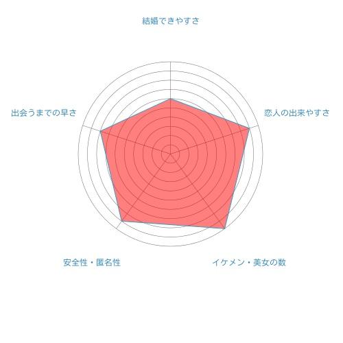 マッチブックのレーダーチャート