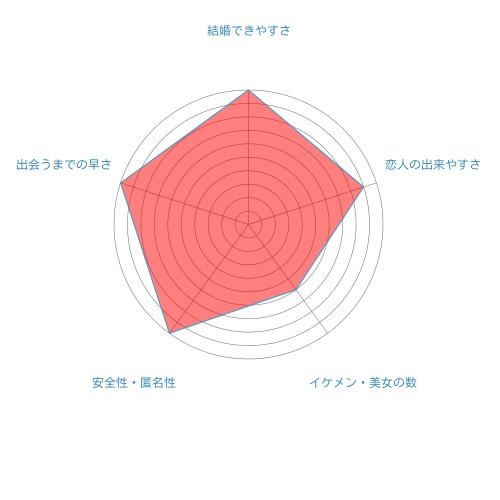 ユーブライドのレーダーチャート