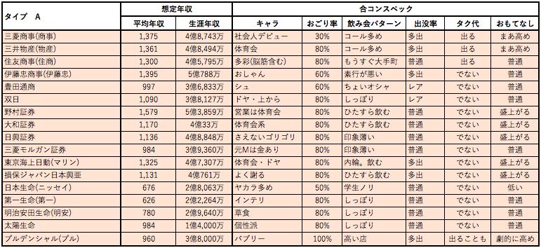 婚活女子向け年収チャート1