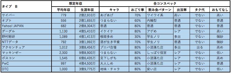 婚活女子向け年収チャート2