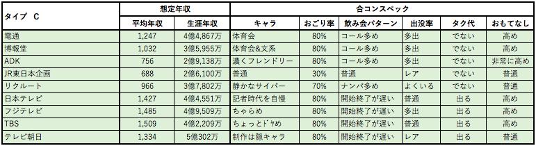 婚活女子向け年収チャート3