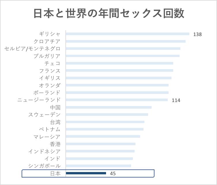 日本と世界の年間セックス回数