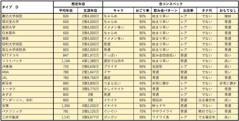 婚活女子向け年収チャート4
