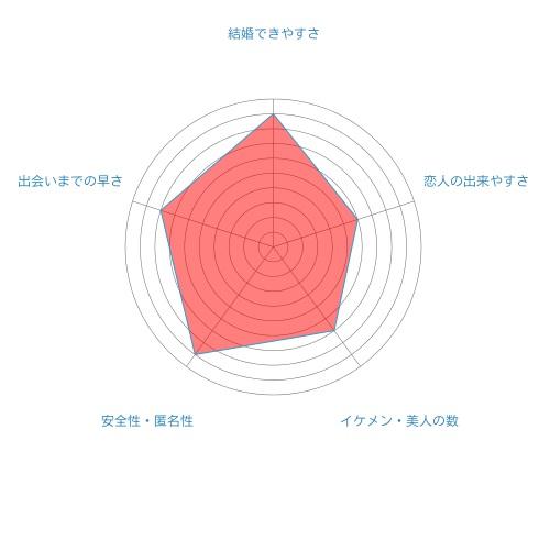 gdfsa'radar-chart