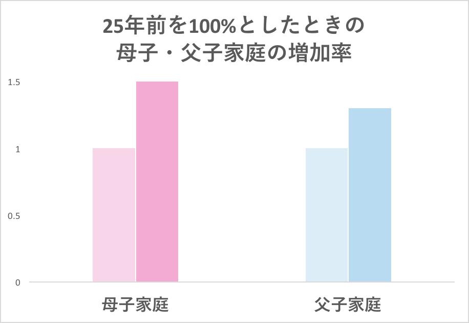 母子・父子家庭の増加率