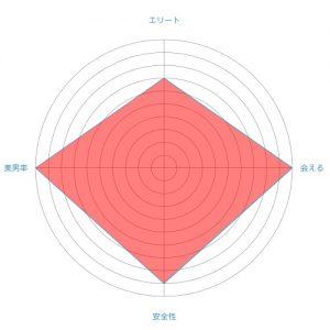 ラブサーチのレーダーチャート