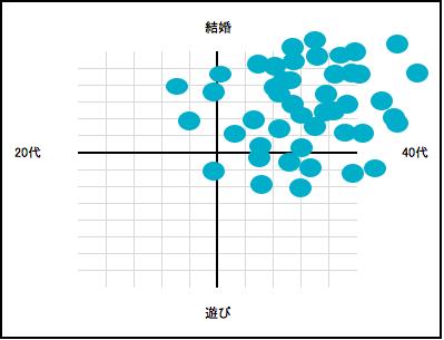 Yahoo! パートナー分布図