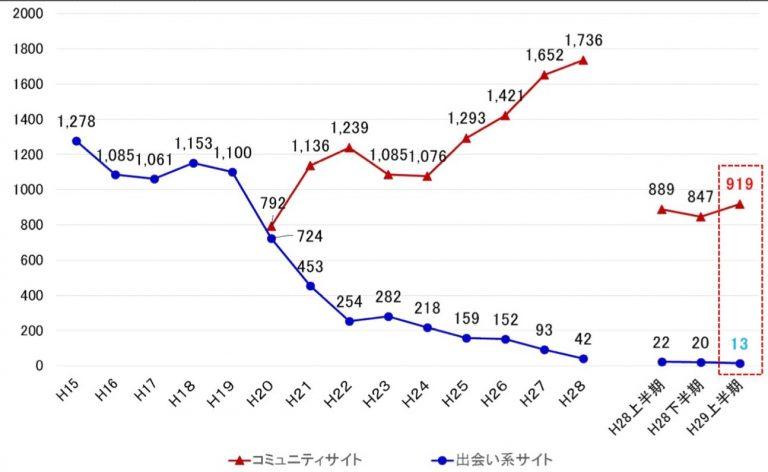 01_コミュニティサイト及び出会い系サイトに起因する事犯の被害児童数の推移-768x472