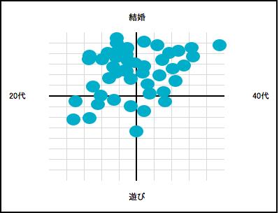 Omiai分布図