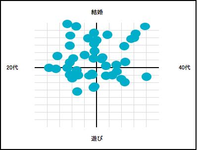 ゼクシィ恋結び分布図