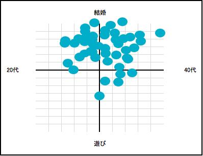ユーブライド分布図