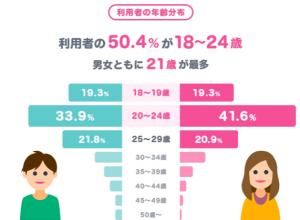 タップル誕生 利用者グラフ